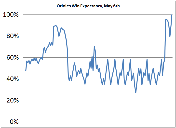 Orioles May 6th Win Expectancy