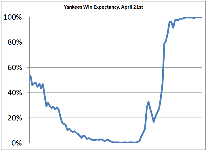 Yankees Win Expectancy